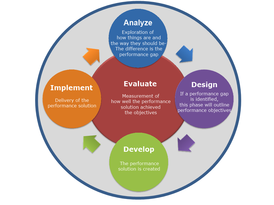 addie instructional design Addie when designed and delivered appropriately, elearning courses can be  highly  here is how instructional designers can use the addie model to create .